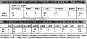 Наличие танков КВ в военных округах