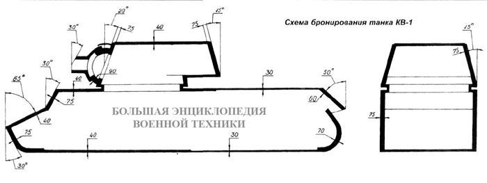 Схема бронирования танка КВ-1