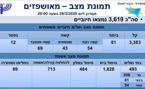 משרד הבריאות: עלה ל-3619 מספר החולים בקורונה, מתוכם 69 במצב קשה
