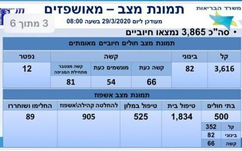 משרד הבריאות: מספר הנדקים בקורונה עלה ל-3865, מתוכם 66 במצב קשה