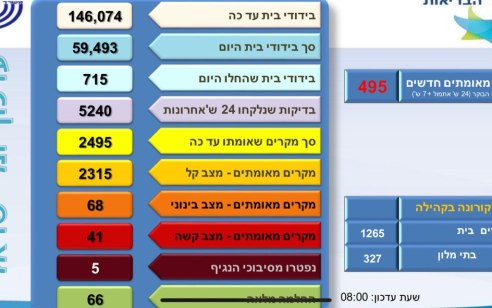 משרד הבריאות: מספר הנדבקים בקורונה עלה ל-2495, מתוכם 41 במצב קשה
