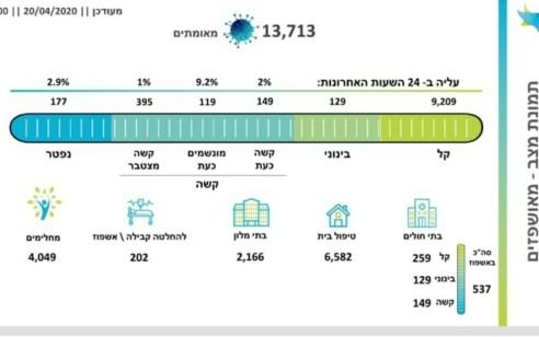 מספר הנפטרים מהקורונה עלה ל-177, מספר הנדבקים עומד על 13,713, מתוכם 119 מונשמים