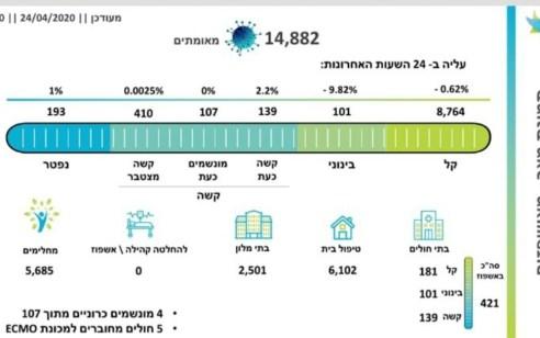 מספר הנפטרים מקורונה עלה ל-193, מספר הנדבקים עומד על 14,882, מתוכם 107 מונשמים