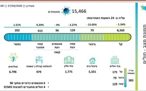 מספר הנפטרים מקורונה עלה ל- 202, מספר הנדבקים עומד על 15,466, בהם 96 מונשמים