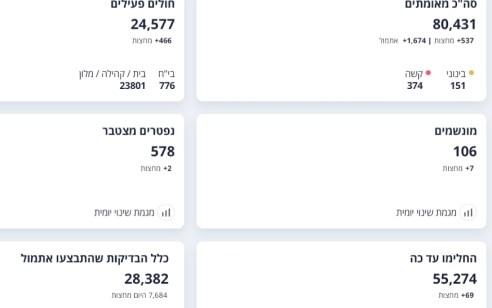 משרד הבריאות: 1,674 נדבקים חדשים אתמול, 106 מונשמים, 2 נפטרים מחצות
