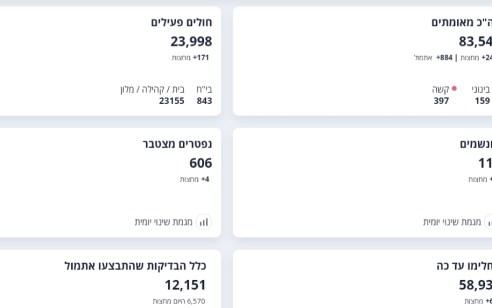 משרד הבריאות: 884 חולי קורונה אובחנו אתמול, 6 נפטרו, 397 במצב קשה