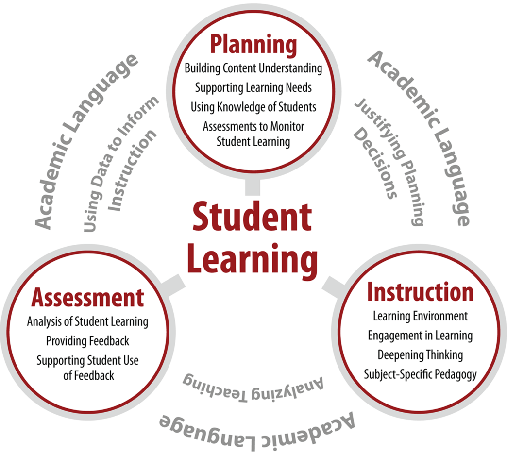 Ensuring Readiness To Teach Edtpa Support And Assessment