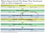 NAR_PBR_where_buyer_found_home