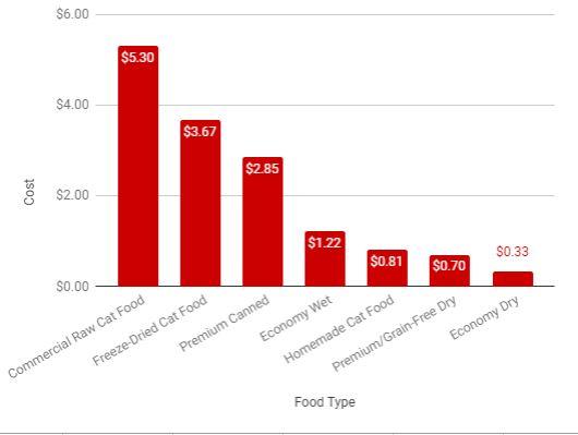 prices comparison chart