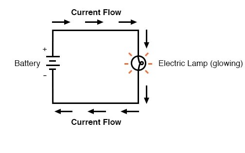How Voltage, Current, And Resistance Relate