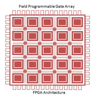 Field Programmable Gate Array