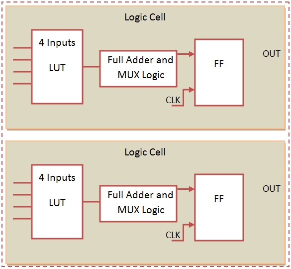 FPGA Logic Block