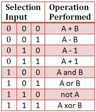 Vhdl code for 4 bit alu for 1 bit alu truth table