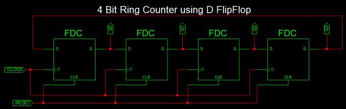 VHDL Ring Counter 4 bit