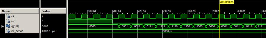 VHDL Testbench waveform johnson counter