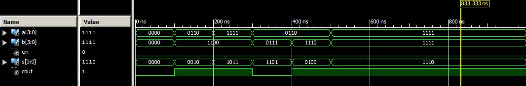Waveform for ripple carry adder vhdl code