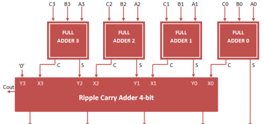 carry save adder vhdl code
