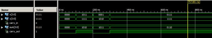 Output Waveform carry select adder vhdl code
