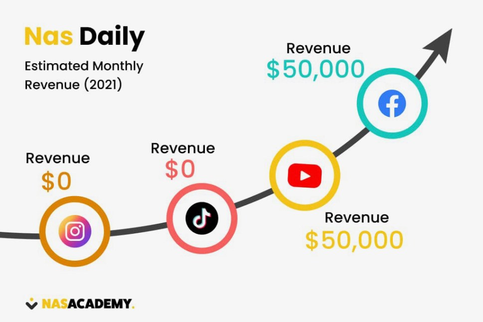 Nas Daily Estimated Monthly Revenue (2021)