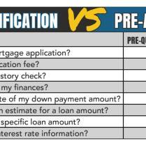 Prequalify vs Preapproval