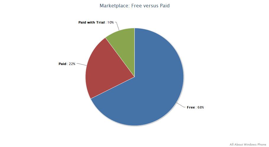 Marketplace stats
