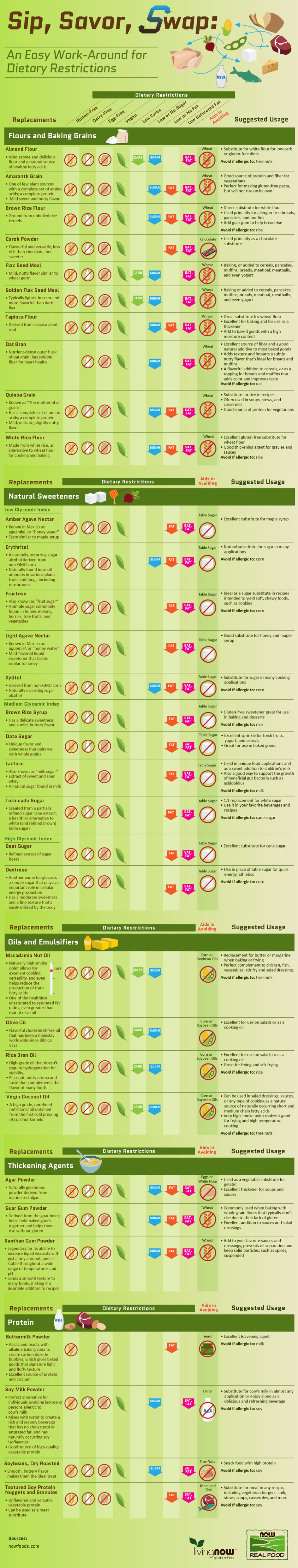 Now Food Infograph
