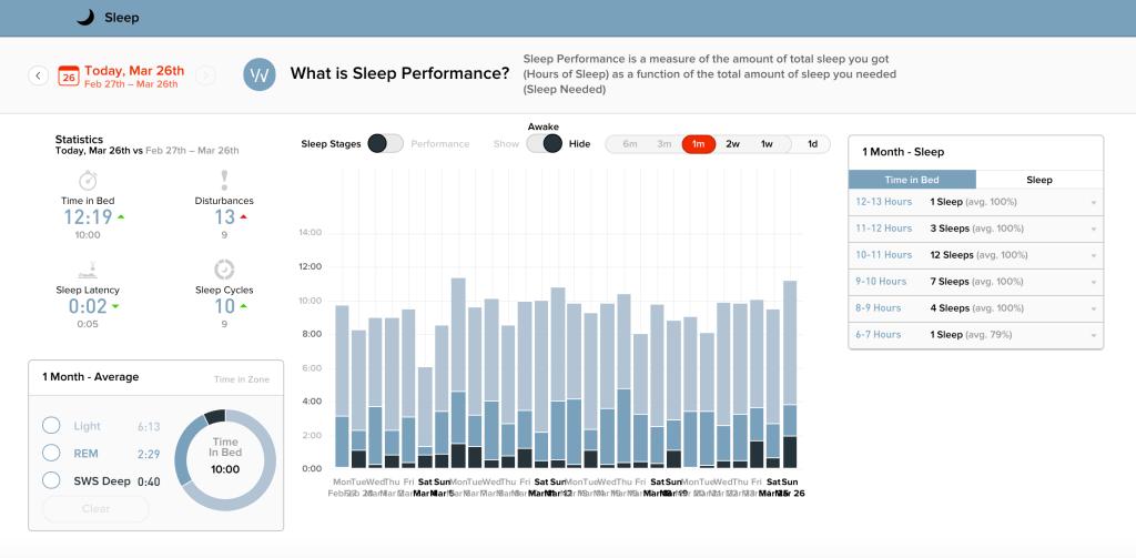 Whoop sleep graph