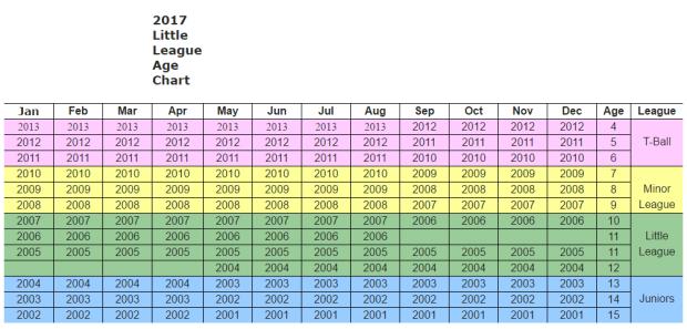 ALLBB Age Chart 2017