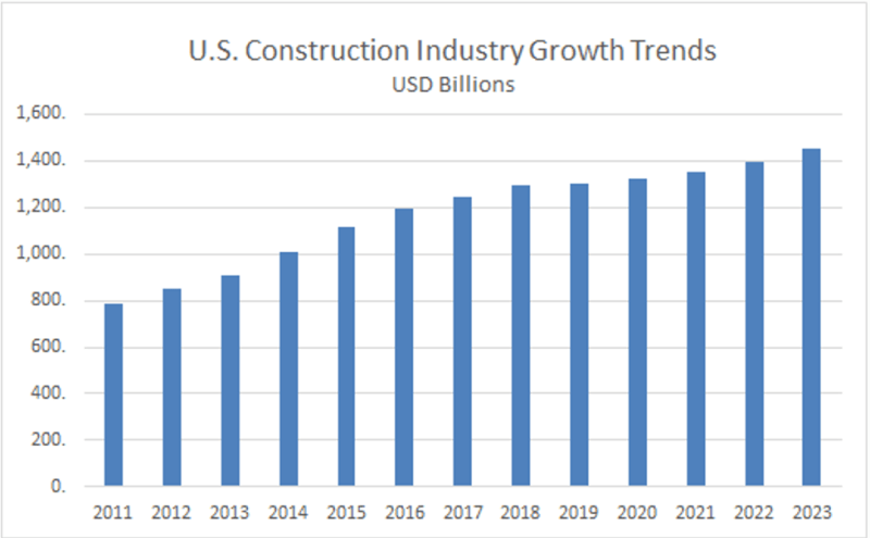 US Construction Industry Growth Trends 2011-2023