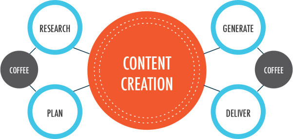 Content-Creation-allbloggingcoach