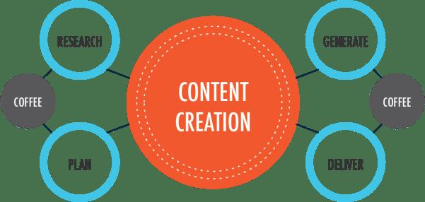 Content-Creation-allbloggingcoach