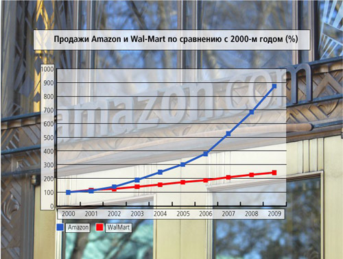 22 главных тренда десятилетия. Основные тенденции 2000-х