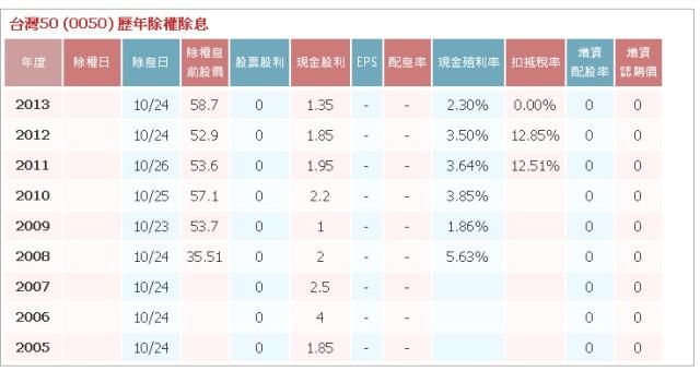 0050股利政策(表)