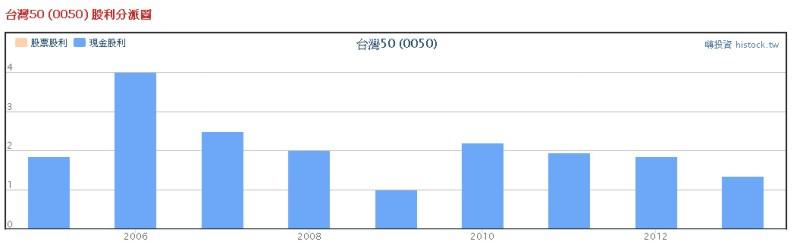 0050股利政策