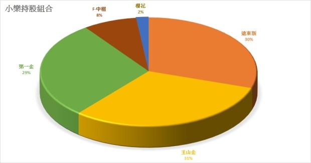 小樂投資組合0911