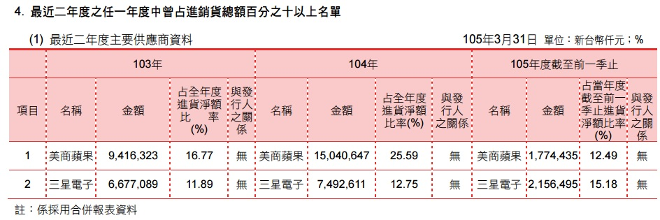 %e4%b8%bb%e8%a6%81%e4%be%9b%e6%87%89%e5%95%86
