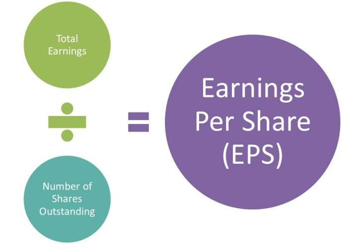 earnings-per-share-formula-eps