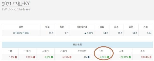 %e4%b8%ad%e7%a7%9f%e5%a0%b1%e9%85%ac%e7%8e%87