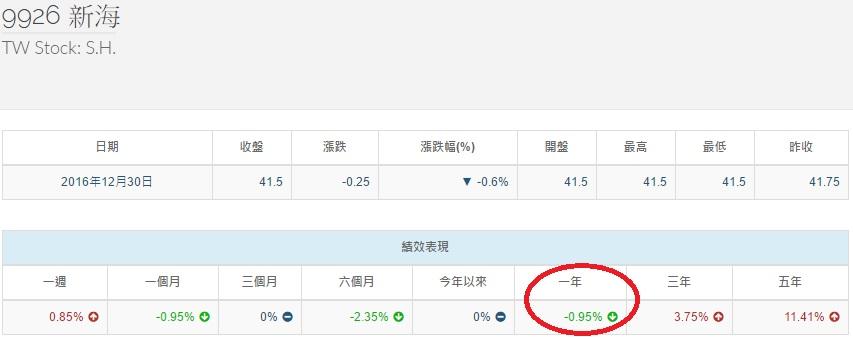 %e6%96%b0%e6%b5%b7%e5%a0%b1%e9%85%ac%e7%8e%87