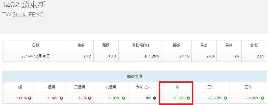 %e9%81%a0%e6%9d%b1%e6%96%b0%e5%a0%b1%e9%85%ac%e7%8e%87