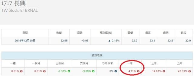 %e9%95%b7%e8%88%88%e5%a0%b1%e9%85%ac%e7%8e%87
