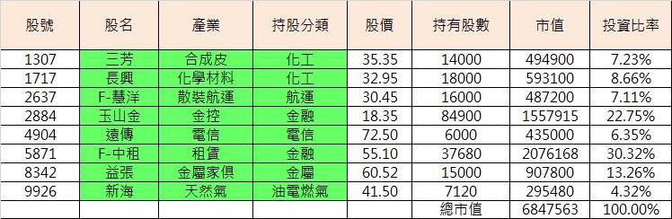 2016%e5%b0%8f%e6%a8%82%e6%8a%95%e8%b3%87%e7%b5%84%e5%90%88%e5%b8%82%e5%80%bc