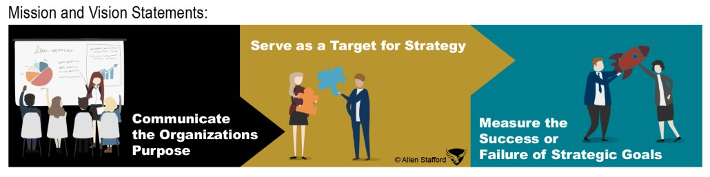 Mission and Vision Statements Strategy Art