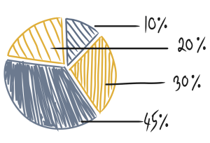 pie chart for micro-sales analysis article