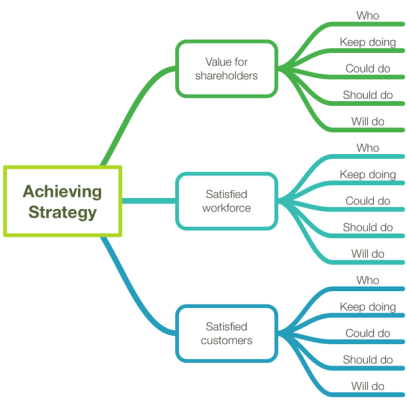 Allenvision Approach to Executing Strategy