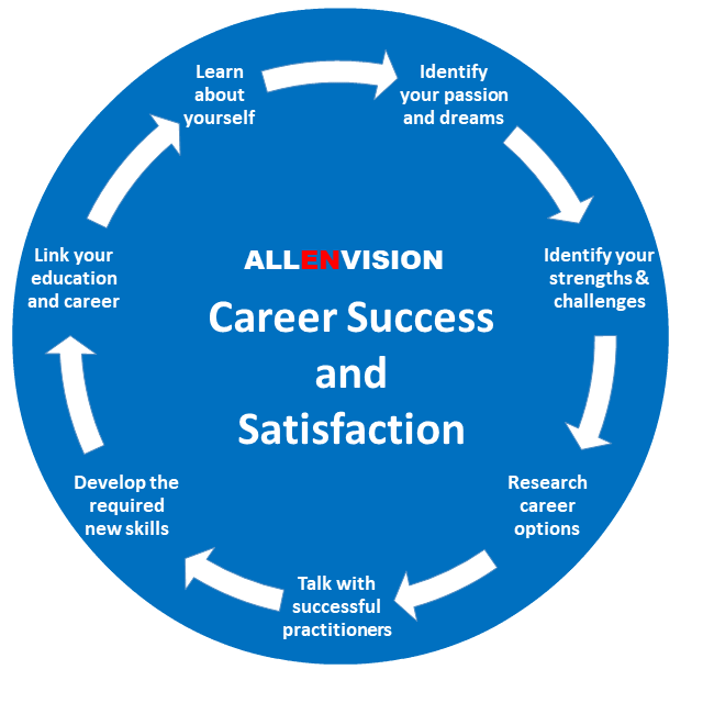 SuccessFinder Career Development — Career Success and Satisfaction