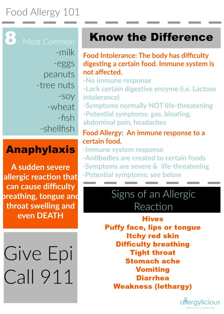 Get the 101 on this printable guide for Food Allergies