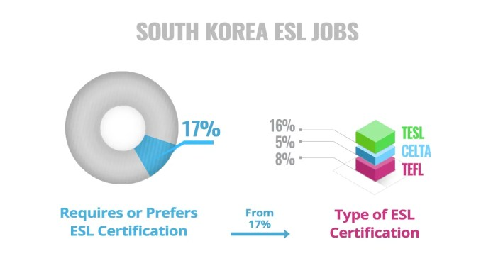 ESL Certificate Required Preferred Korea