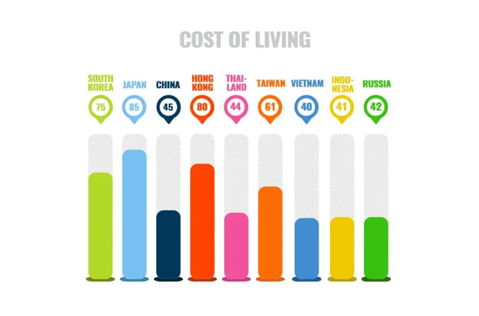 Living Costs By Country