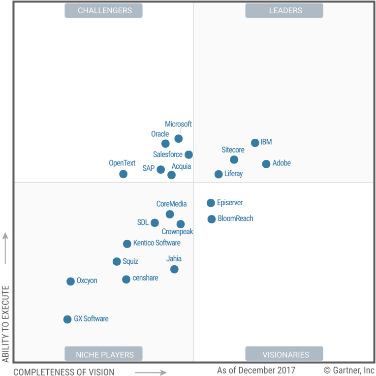 Gartner 2018 DXP Magic Quadrant